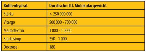Durchschnittliches Molekulargewicht von Kohlenhydraten im Vergleich zu Vitargo