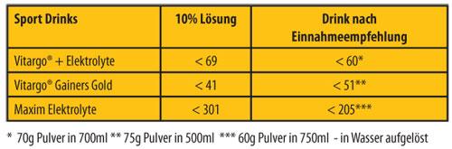 Osmolalitätsergebnisse verzehrfertiger Drinks nach Einnahmeempfehlung des Hersteller